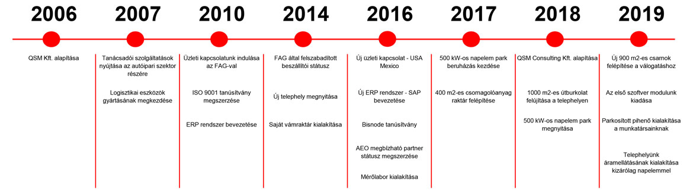 QSM time line